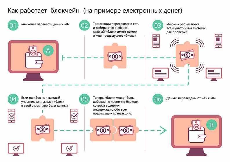 Пример работы блокчейна