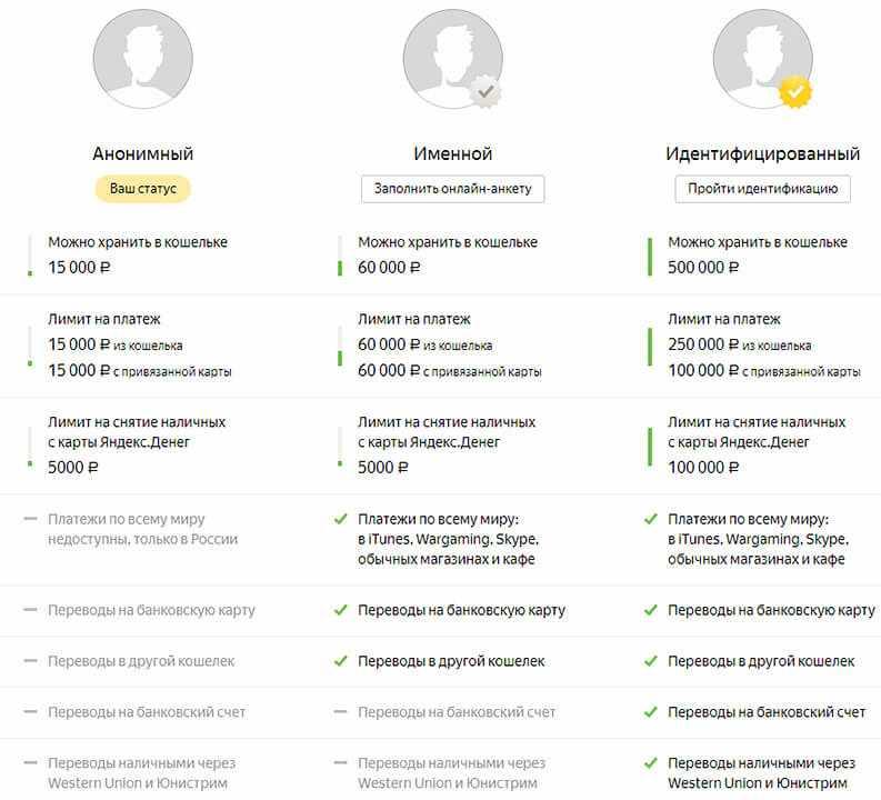 Статусы в Яндексе
