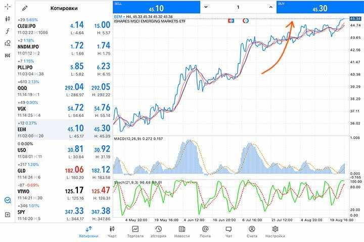 Покупка акций ETF фонда