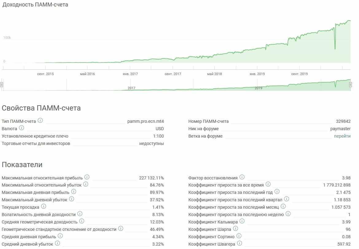 Статистика ПАММ-счета на Альпари