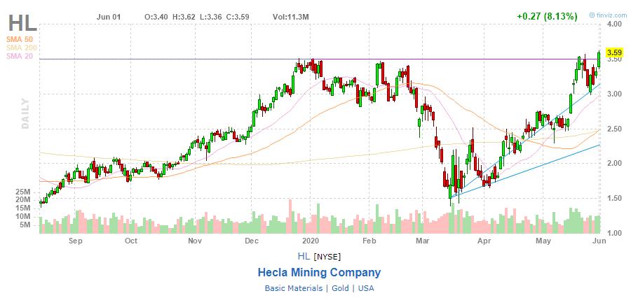 Акции Hecla Mining
