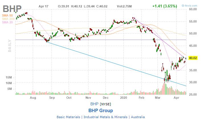 BHP Billiton (BHP)