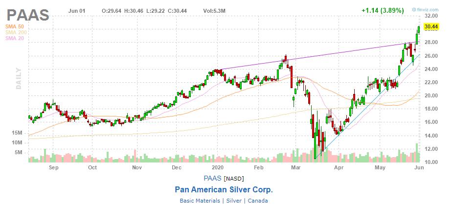 Акции Pan American Silver Corp.