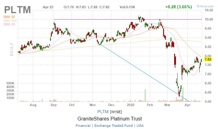 GraniteShares Platinum Trust(PLTM)