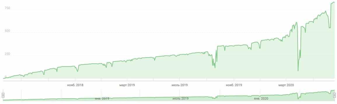 График доходности ПАММ при мартингейле