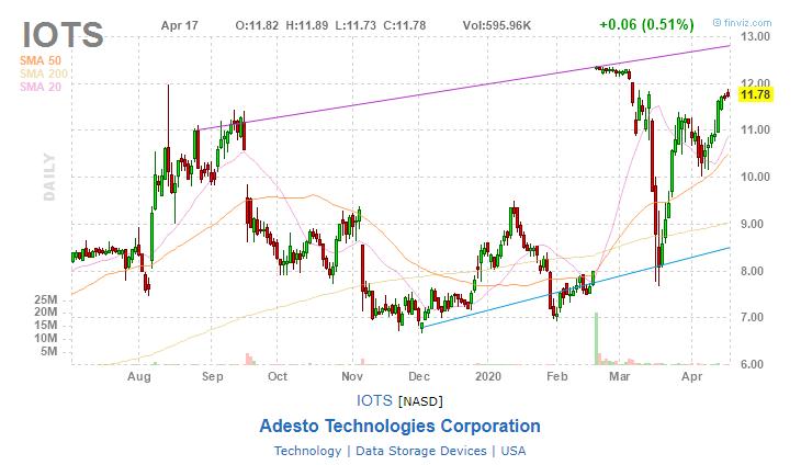 Adesto Technologies (IOTS)