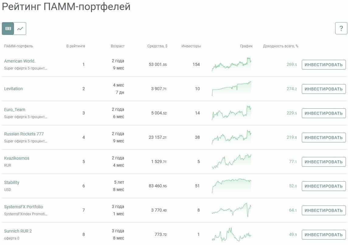 Рейтинг ПАММ-портфелей на Альпари