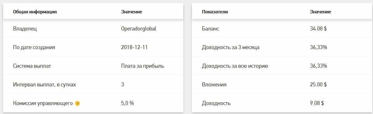 Статистика ПАММ счета на Grand Capital