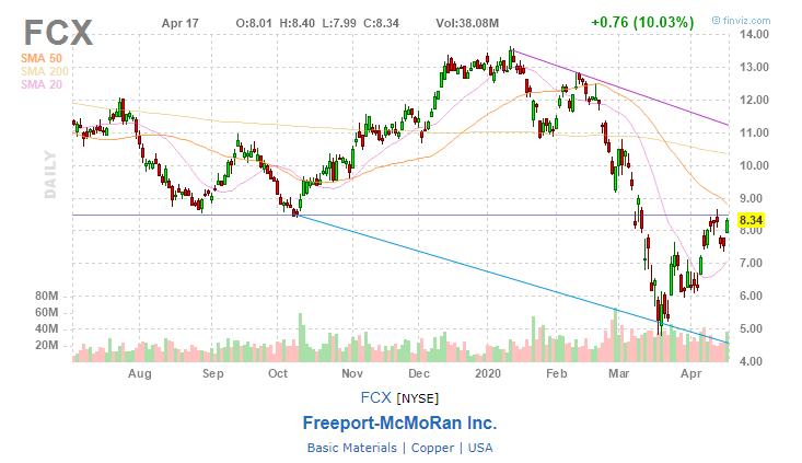 Freeport-McMoRan (FCX)