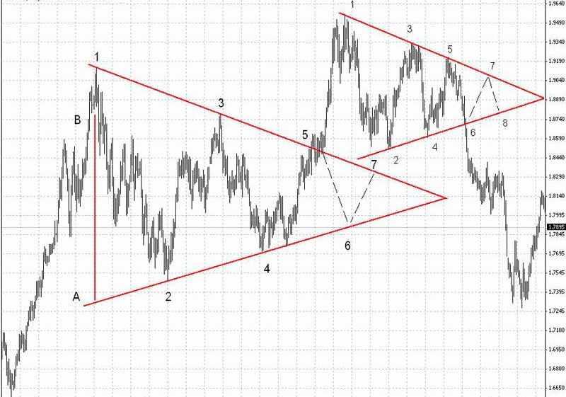 Фигура треугольник