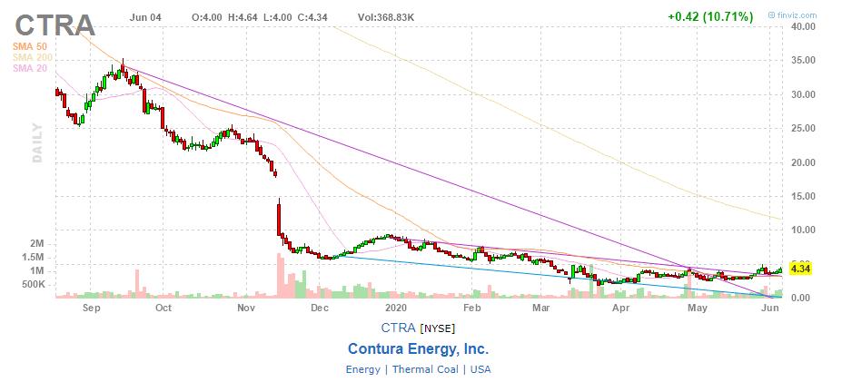 График акций Contura Energy