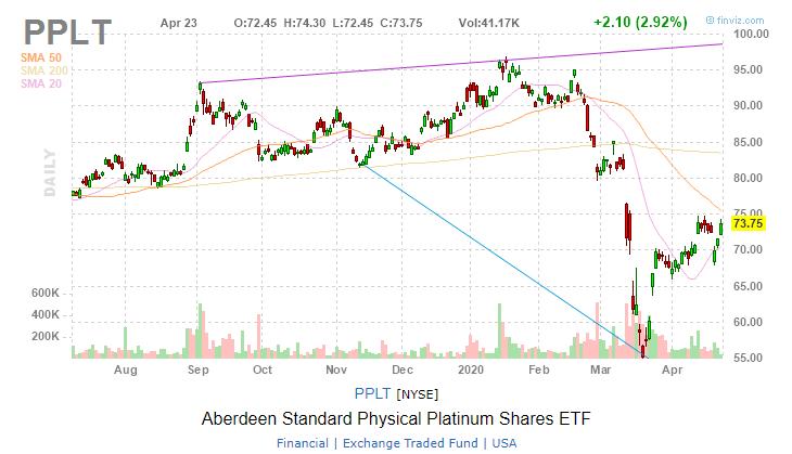 Aberdeen Standard Physical Platinum Shares ETF (PPLT)