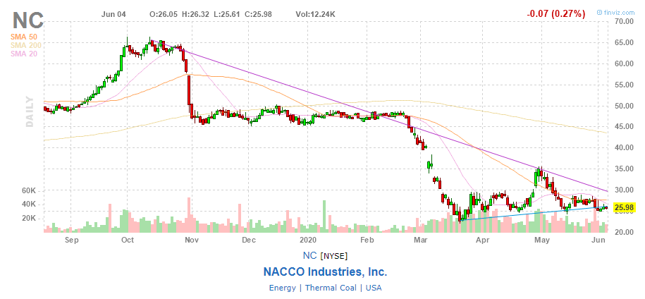 График акций NACCO Industries, Inc.