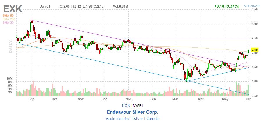 Акции Endeavour Silver Corp.