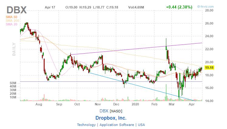 Dropbox (DBX)