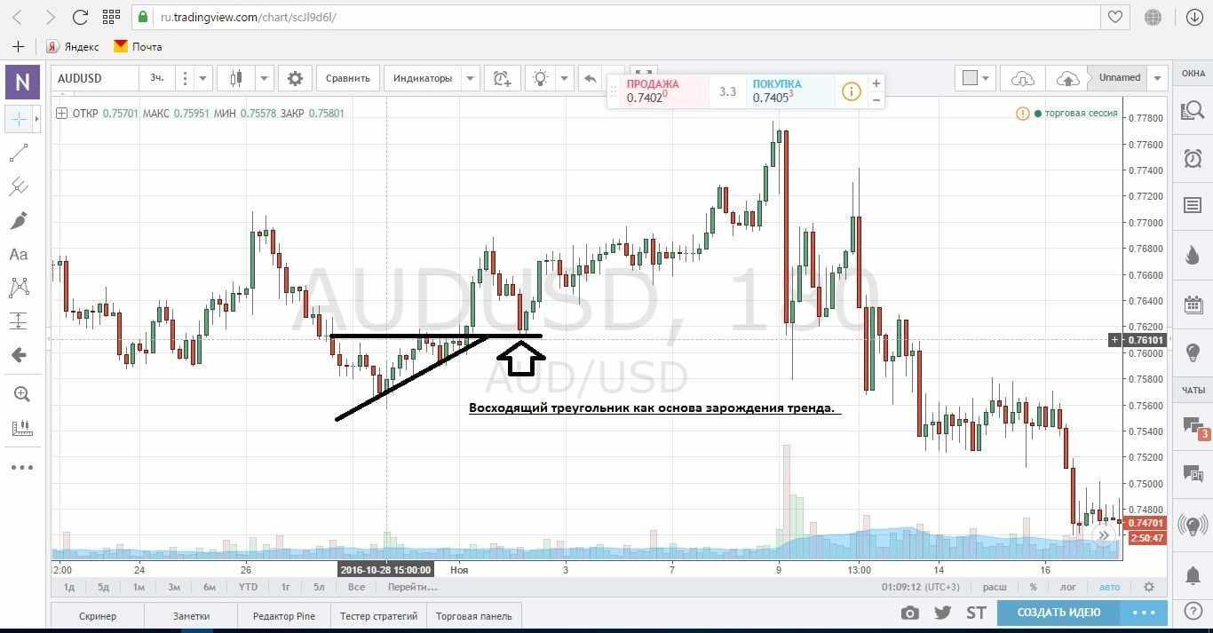 Восходящий треугольник как признак зарождения тренда