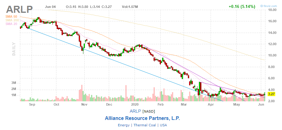 график акций Alliance Resource Partners