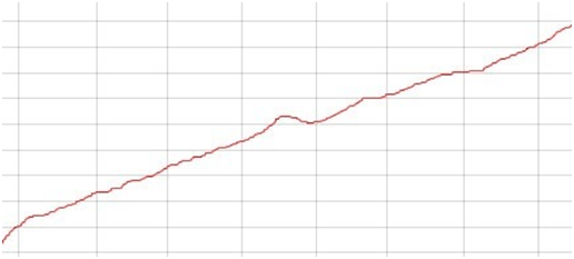 график доходности ПАММ-счета 2