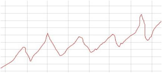 график доходности ПАММ-счета 1