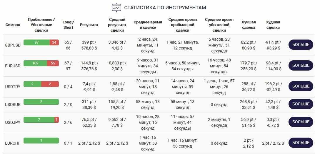 Статистика по инструментам для TIMA-счета