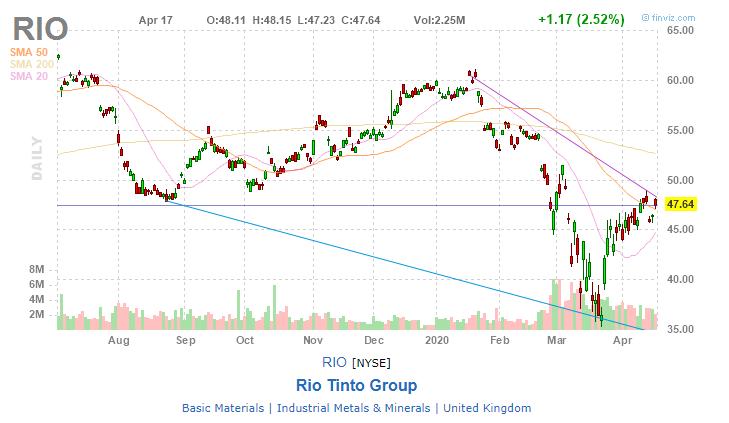 Rio Tinto (RIO)