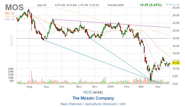 Mosaic Company MOS