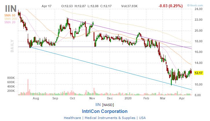 IntriCon (IIN)