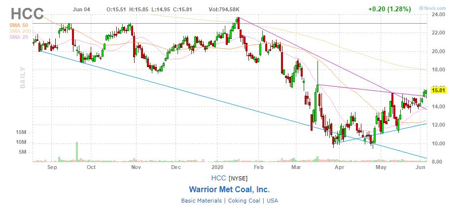 график акций Warrior Met Coal