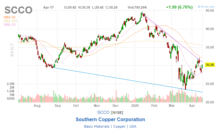 Southern Copper (SCCO)