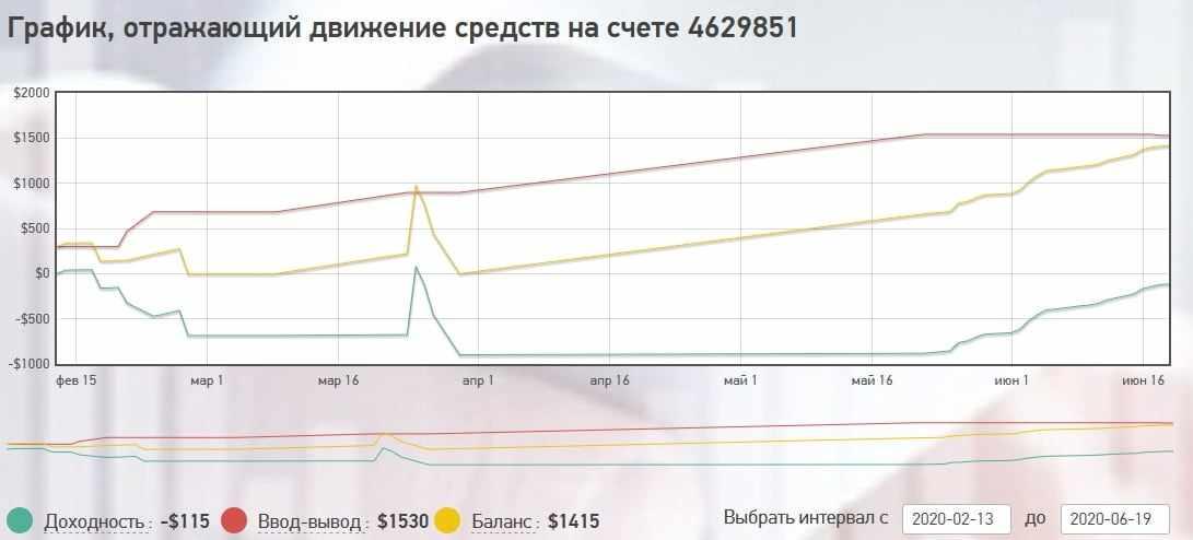 График движения средств на Grand Capital