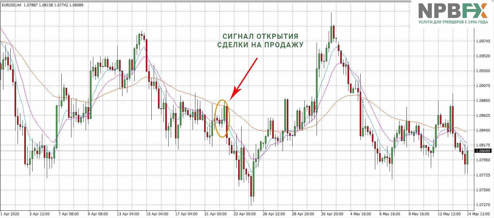 Торговая стратегия с использованием индикатора EMA трех периодов