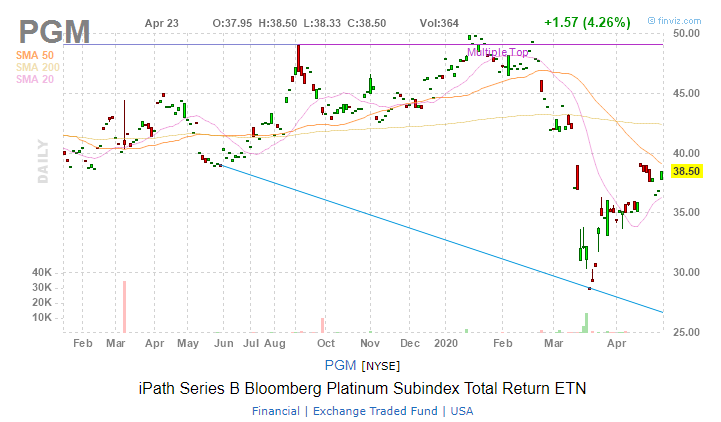 iPathSeries B Bloomberg Platinum Subindex Total Return ETN (PGM)
