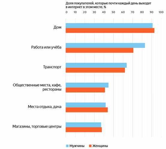 statistika-internet-polzovatelej