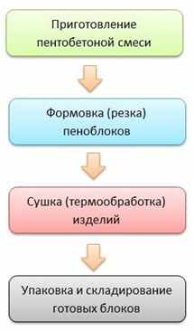tehnologija-proizvodstva-penoblokov