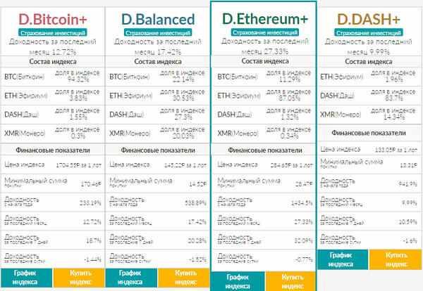 dinamicheskie-indeksy-kriptovaljuty