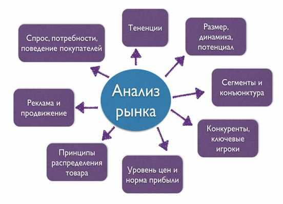 diagramma-analiz-rynka
