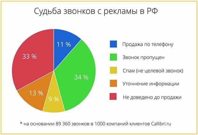 sudba-zvonkov-s-reklamy-v-rf