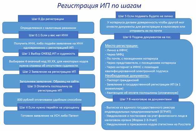 ip-pravila-registracii