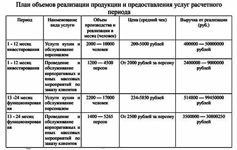 plan-obemov-realizacii-produkcii