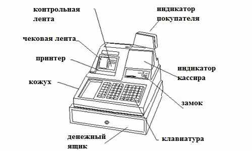 iz-chego-sostoit-kassovyj-apparat