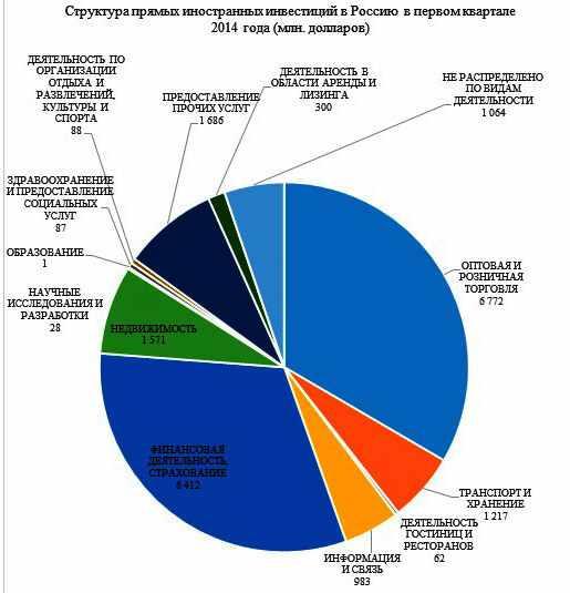 struktura-prjamyh-inostrannyh-investicij-v-Rossiju
