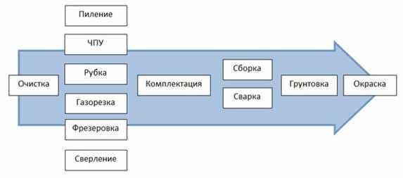 process-proizvodstva-metallokonstrukcij