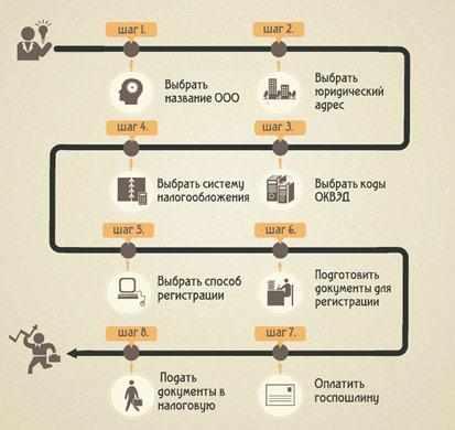 skhema-podachi-dokumenty-dlya-gosudarstvennoj-registracii