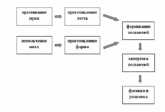 process-prigotovlenija-pelmenej