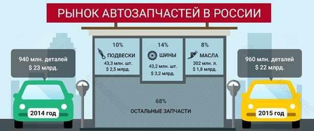 rynok-avtozapchastej-v-rossii