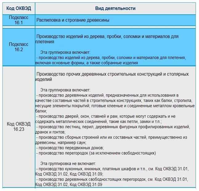 kody-OKVJeD-dlja-proizvodstva-lestnic