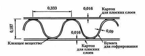 trezslojnyj-gofrokarton