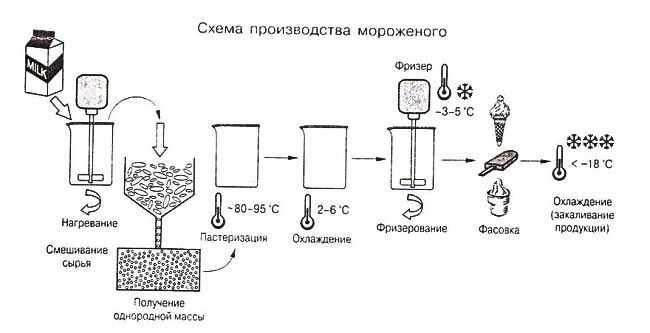 shema-proizvodstva-morozhenogo