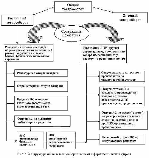 soderzhanie-pokazatelja-shema