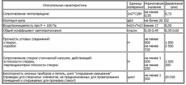 Tehnicheskie-harakteristiki-derevjannogo-okna